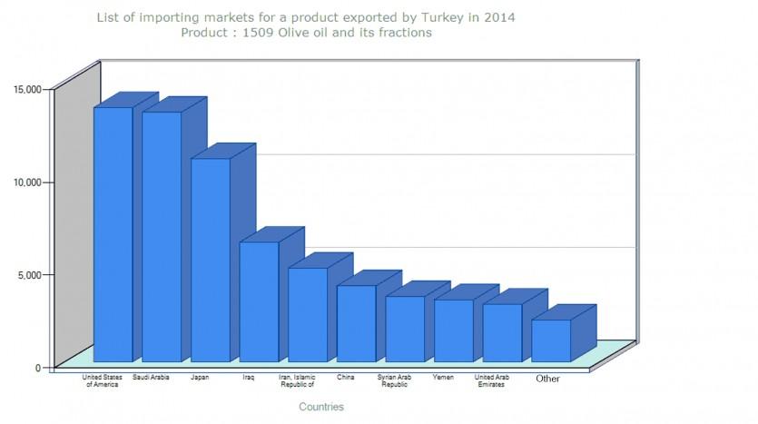 تطور العلاقات بين تركيا والدول العربية